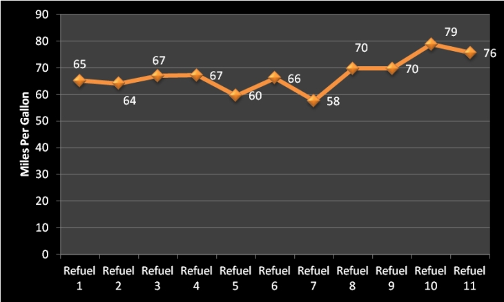 MPG_Chart